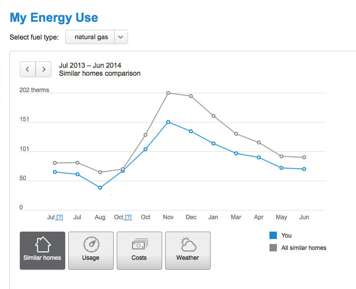 Gas-Usage-San-Francisco-Energy-Efficiency